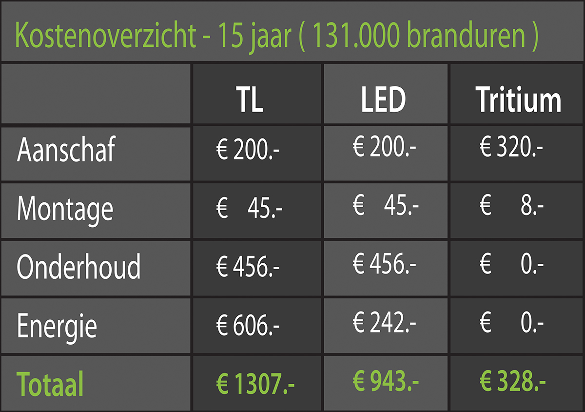 Kosten fluoreszierendes LED-Tritium