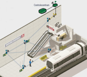 Beacon station automation solutions for tunnels, stations,
